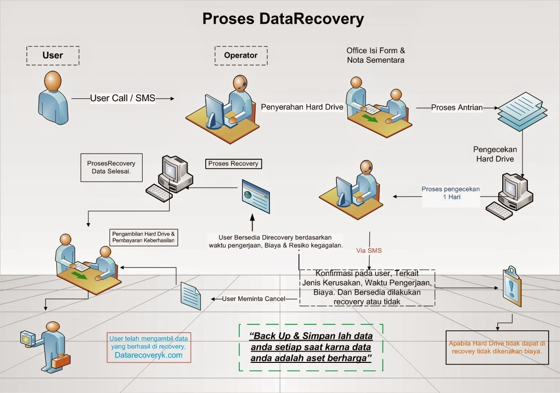Jasa Recovery Data Backup Harddisk
